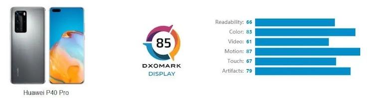 DxOMark назвала дисплей флагманского Huawei P40 Pro одним из лучших среди всех смартфонов