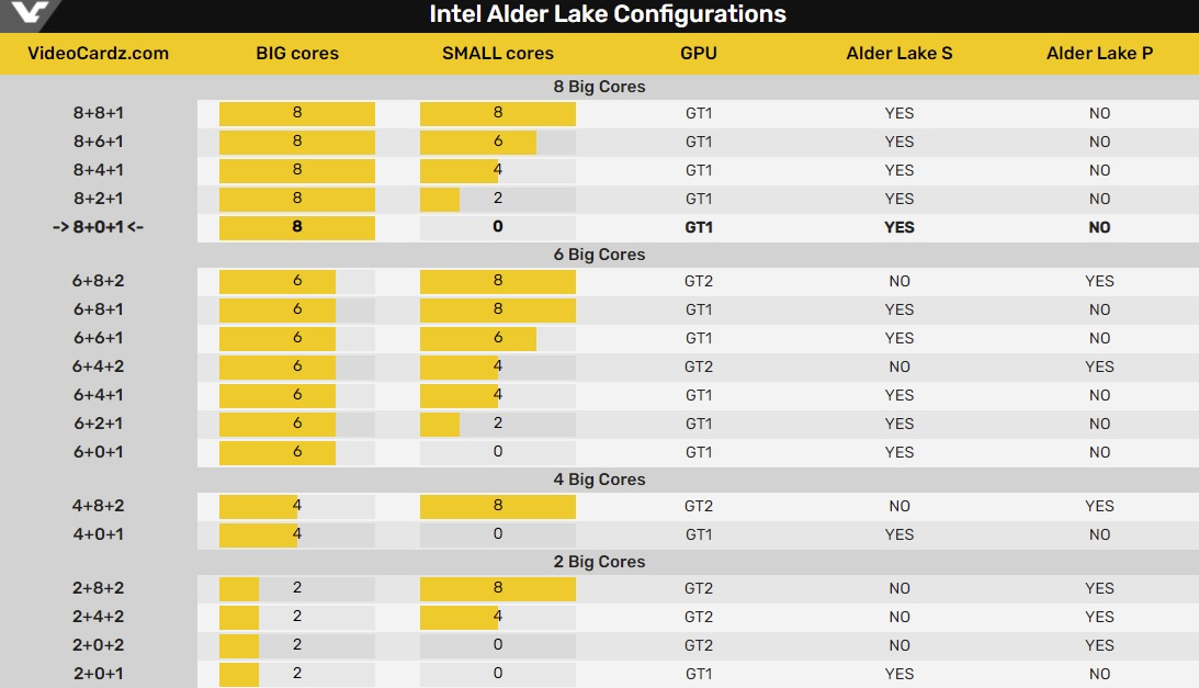 Alder Lake-S проверили в GeekBench 5 с видеокартой GeForce RTX 2080: результаты обнадёживают