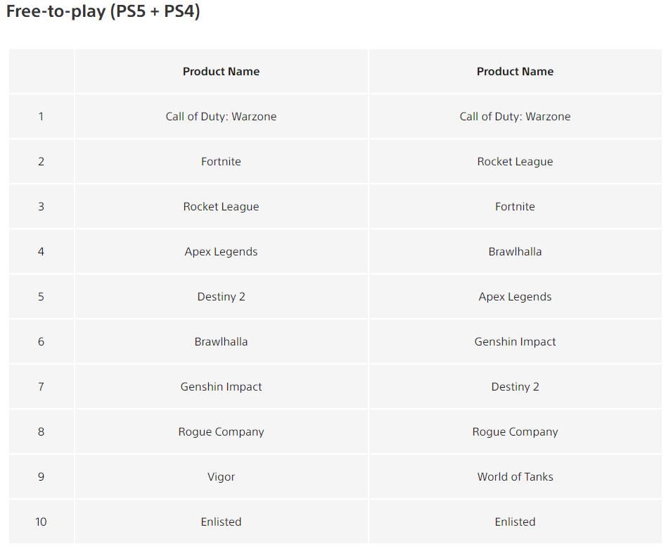 Sony рассказала о самых загружаемых играх в PlayStation Store в апреле