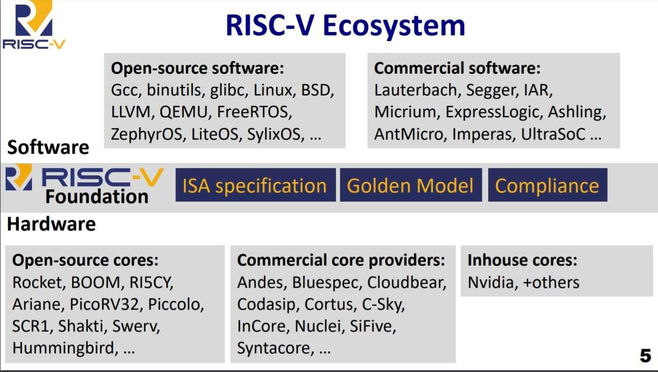 Архитектура RISC-V метит в суперкомпьютеры и другие HPC-решения