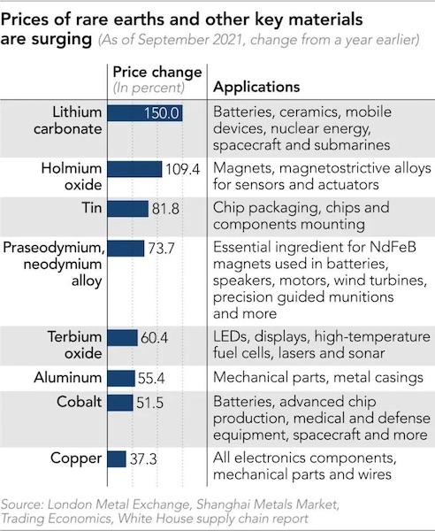 Технологическая отрасль напугана резким ростом цен на редкоземельные металлы