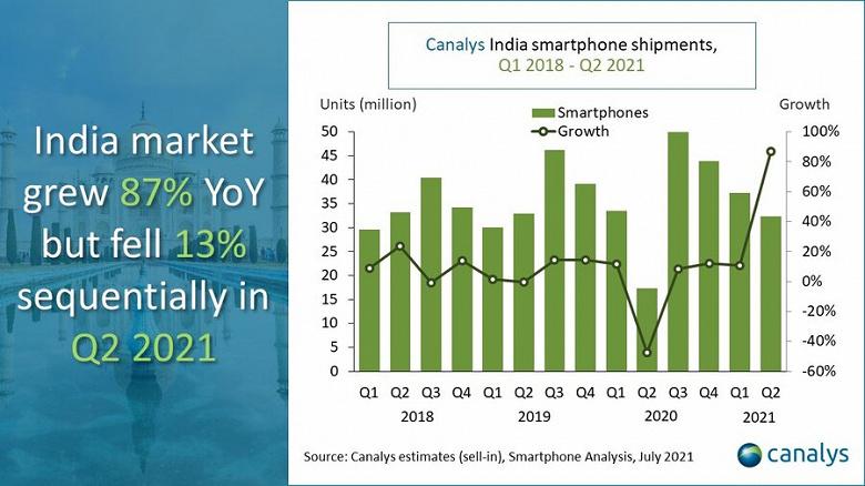 Индийский рынок смартфонов упал на 13%