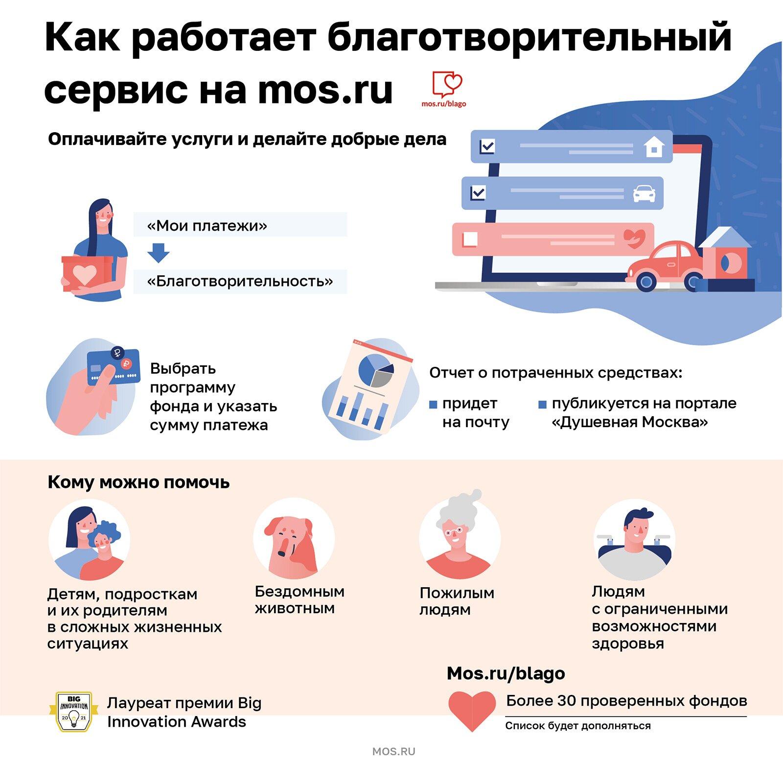 Москвичи пожертвовали более 3,3 миллиона рублей с помощью благотворительного сервиса на mos.ru