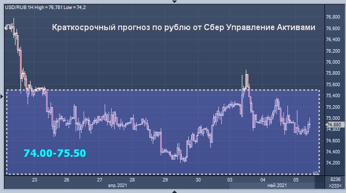 Сбер Управление Активами дал прогноз курса рубля на ...