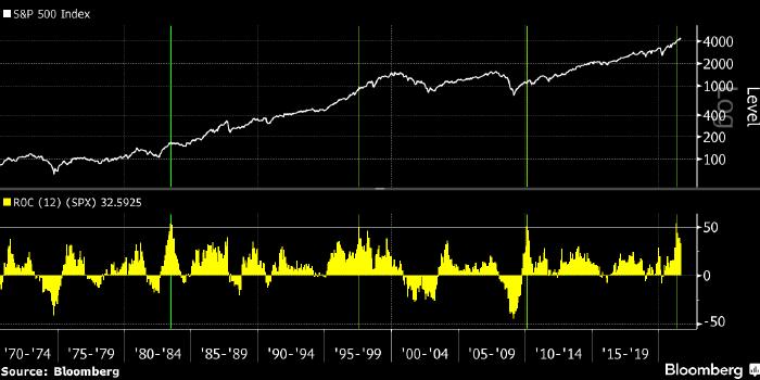 Бычьи рынки в США не умирают от старости