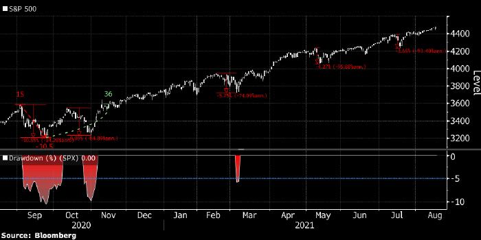 Просадки S&P 500 становятся все менее глубокими