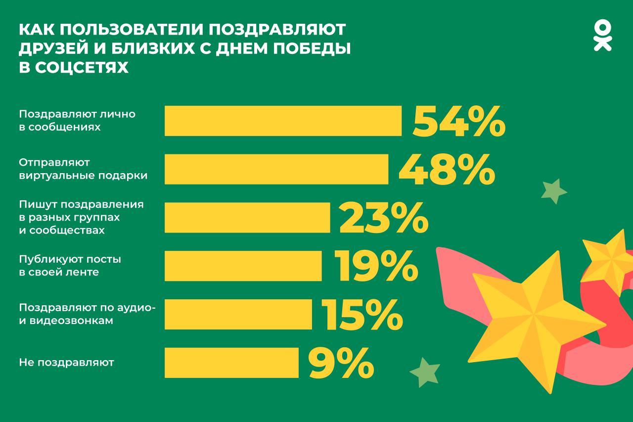 «Одноклассники» выяснили, как пользователи рунета поздравляют друг друга с Днем Победы