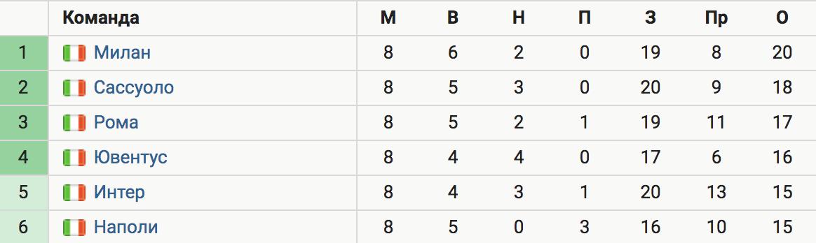 Дубль Ибрагимовича принес «Милану» победу над «Наполи» – 3:1