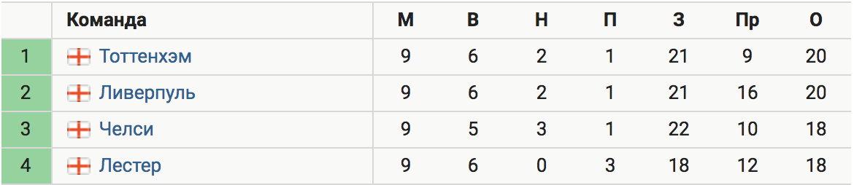 «Ливерпуль» вышел на 2-е место в АПЛ, разгромив «Лестер» (3:0)
